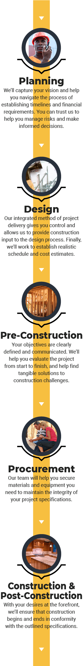 YES Construction - Planning, Design, Pre-Construction, Procurement, Construction & Post-Construction